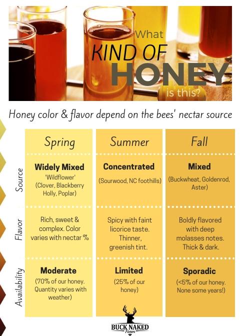 Honey chart